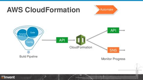 cloud formation template zero to sixty aws cloudformation dmg201 aws re invent