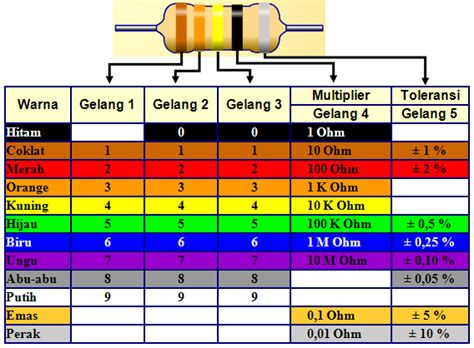 resistor gelang 5 warna resistor pengetahuan