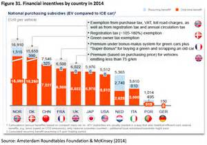 Electric Car Sales Per Country Electric Car Market Financial Incentives