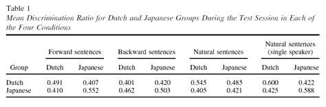 pattern discrimination definition language log rats