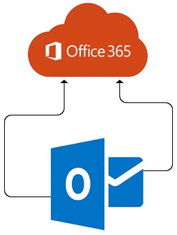 outlook pst to office 365 migration with outlook pst