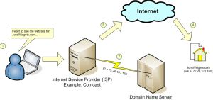 How Dns Lookup Works Domain Web And Email Hosting Explained Domesticating It
