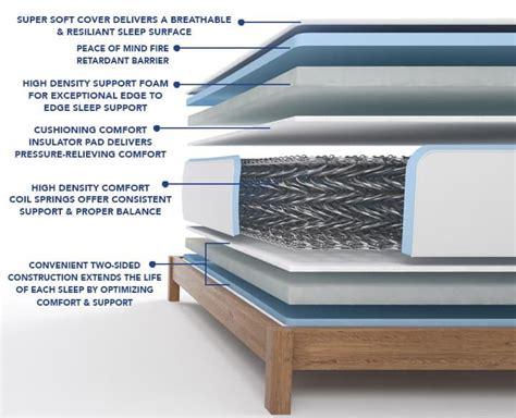 Which Is Better Foam Or Coil Crib Mattress - vs coil mattress pocket sprung vs open coil