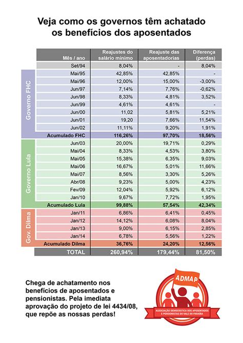 Aumento Dos Aposentados Para 2016 | tabela aumento dos aposentados para 2016
