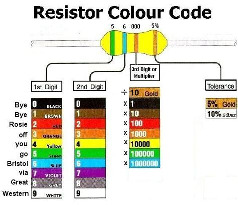 resistor color code order resistor colour order 28 images a color sequence for representing number order atxinventor