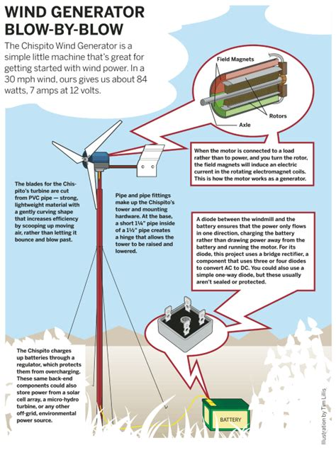 diy energy wind turbine