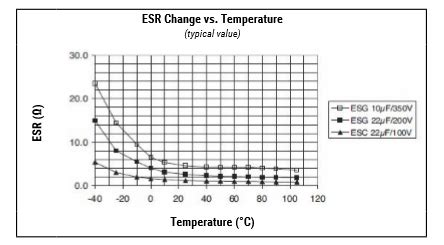 capacitor discharge esr does increasing temperature effect the discharge voltage and capacitance of an electrolytic
