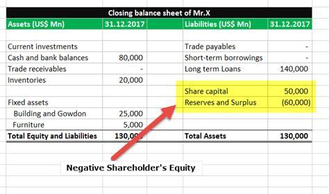 negative shareholders equity exles buyback losses