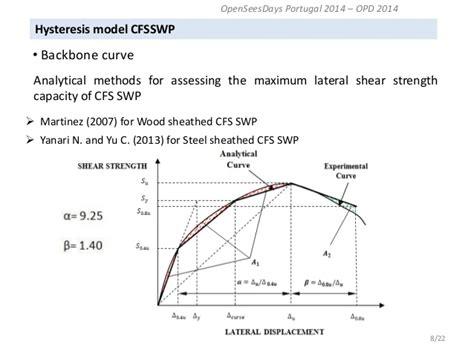 Hysteresis Model