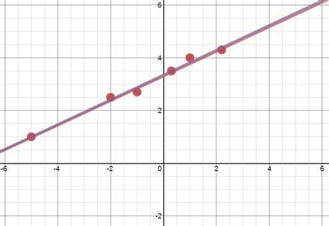 plotting graph nathan kraft s using desmos for scatter plots