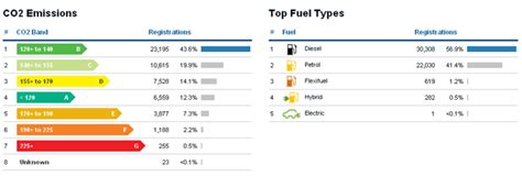 Car Fuel Types In Usa by New Car Vehicle Registration Statistics For Ireland