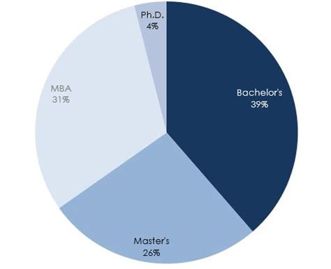 Marketing Mba And Market Research by Should Marketing Researchers Get A Masters Or An Mba