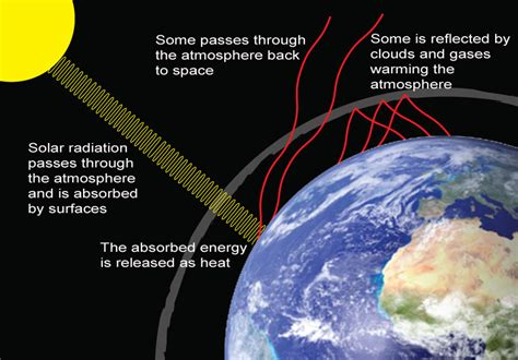 green house effect science online the negative effects of the global warming