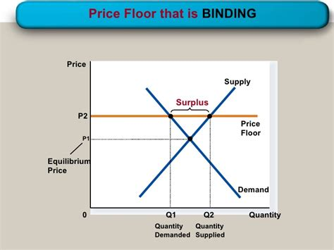 Price Ceilings And Price Floors That Are Binding supply demand government policies