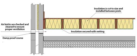Different Types Of Floor Insulation by Information Underfloor Insulation Glasgowunderfloor