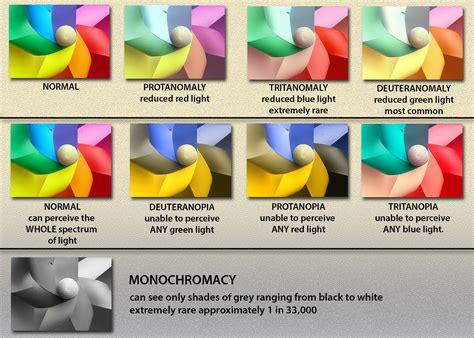 term for color blindness color vision deficiency is called color blindness by