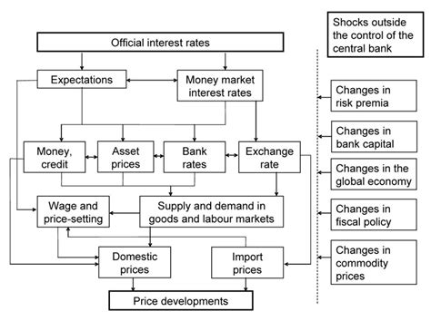 central bank price transmission mechanism