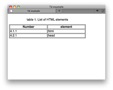Tr And Td In Html Html Elements Td W3c Wiki