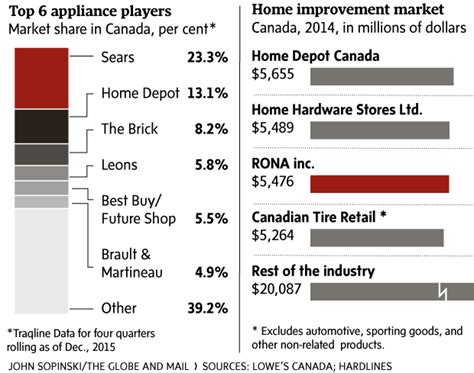 home improvement industry in canada you will never