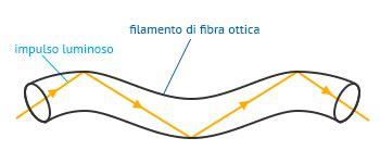 la ottica ethernet doppino fibra ottica e wi fi facciamo