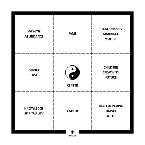 Raumaufteilung Feng Shui by Das Eigene Feng Shui Schlafzimmer Schaffen Hausliebe