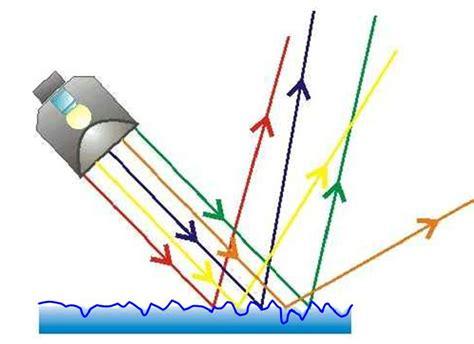 imagenes de la reflexion y refraccion f 237 sica bachillerato 2012 4 186 a 241 o reflexi 243 n y refracci 243 n