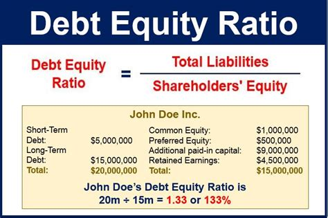 debt equity ratio definition and meaning market
