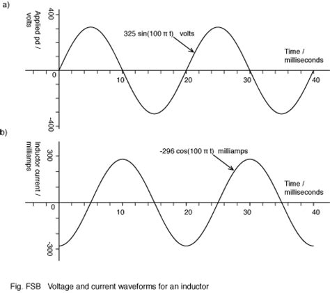 electromagnetic induction graph faraday s