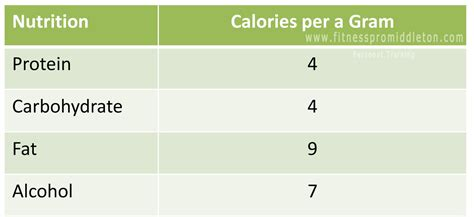 carbohydrates 4 calories per gram 28 best how many calories per gram of clean
