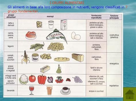 composizione alimenti tecnologia alimentare ppt scaricare