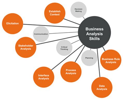 data science analytical skills required what procurement needs