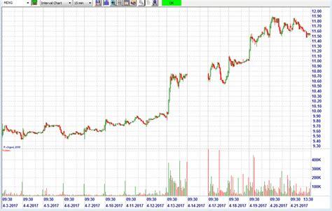 Swing Trading Stocks - how to swing trade stocks trade mastery