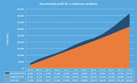 airbnb profit how much money can your property make you airbnb management