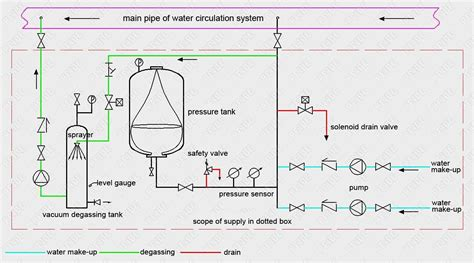 water pressure tank diagram amtrol wiring diagram aprilaire wiring diagram wiring