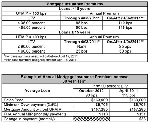 Fha Mortgagee Letter Mortgage Insurance Fha Annual Mortgage Insurance Premium To Increase In April