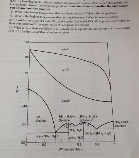 phase diagram questions solved a phase diagram for a binary mixture of ammonia 1 chegg