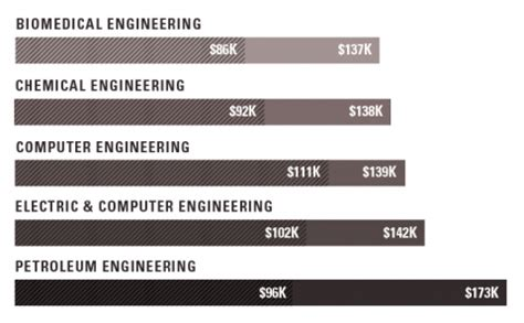 Chemical Engineering With Mba Salary by Highest Paying Graduate Degrees