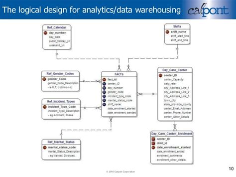 warehouse layout considerations the thinking persons guide to data warehouse design