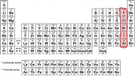 What Are Halogen Periodicfun Halogens P 9
