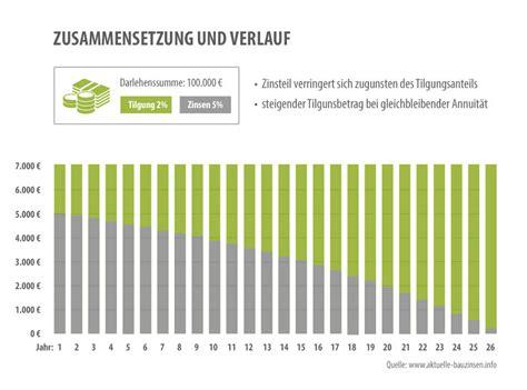Was Ist Tilgung by Optimale Tilgungsrate F 252 R Die Baufinanzierung