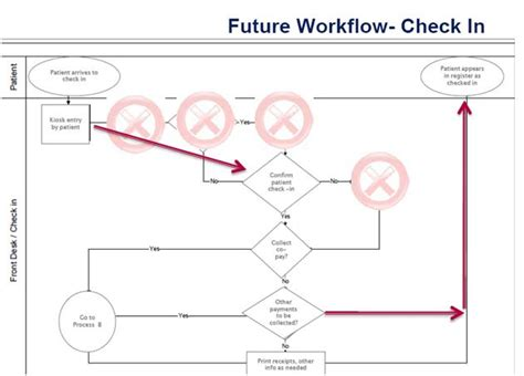 workflow emr workflow analysis diagram choice image how to guide and
