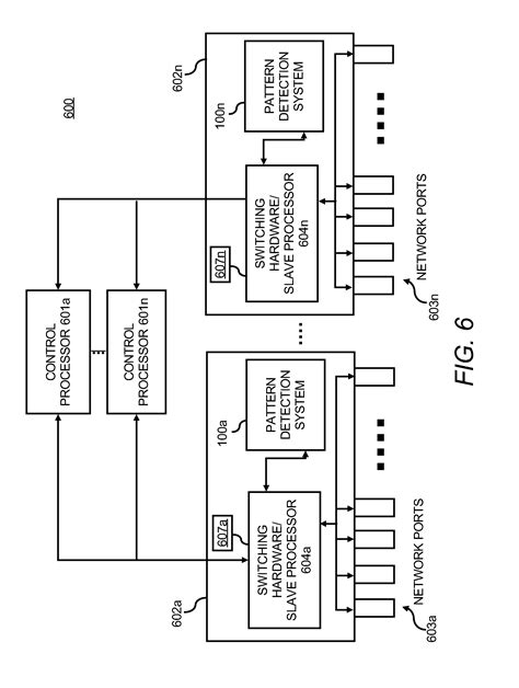 pattern matching multiple values patent us7873054 pattern matching in a network flow