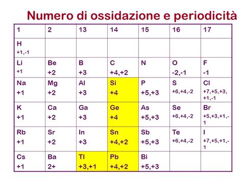 tavola periodica con numeri di ossidazione numeri di ossidazione ppt scaricare
