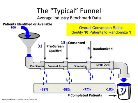Strategic Patient Screening Q A Feasibility Budgets Forte Patient Recruitment Plan Template