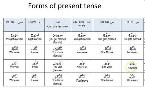 arabic verb pattern meanings arabic verbs present past tense unit 10 الفعل المضارع