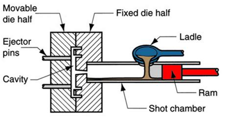 pattern making in casting pdf die casting 101 hot chamber vs cold chamber blog