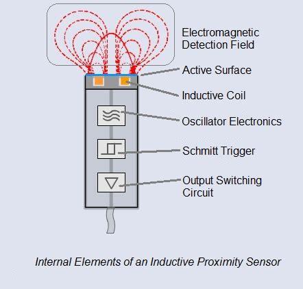 how does a capacitive sensor work basic operating principle of an inductive proximity sensor sensortech