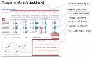 Kpi Dashboard Using Microsoft Excel Downloadable Workbook Demo Details Chandoo Org Warehouse Kpi Excel Template