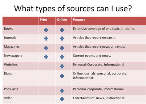 types of sources for a research paper types sources
