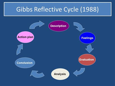 Gibbs Reflective Cycle 1988 by What Do We Do About Assessment In Practice Ppt